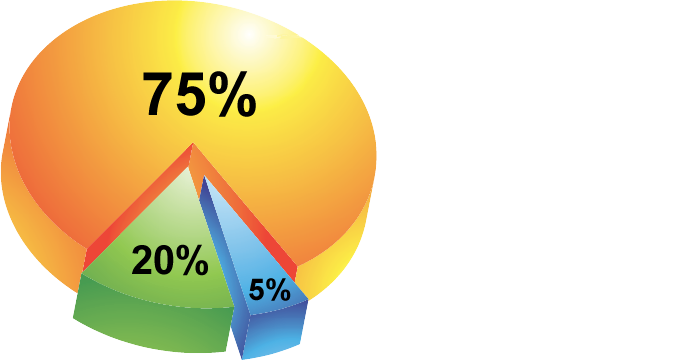 Chart: Sources of heat loss in an uninsulated wall cavity. 75%Radiant, 20% Convection, 5% Conduction